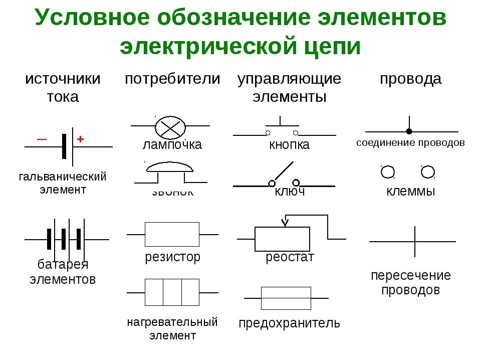 Условное обозначение элементов электрической цепи источники токапотребители...