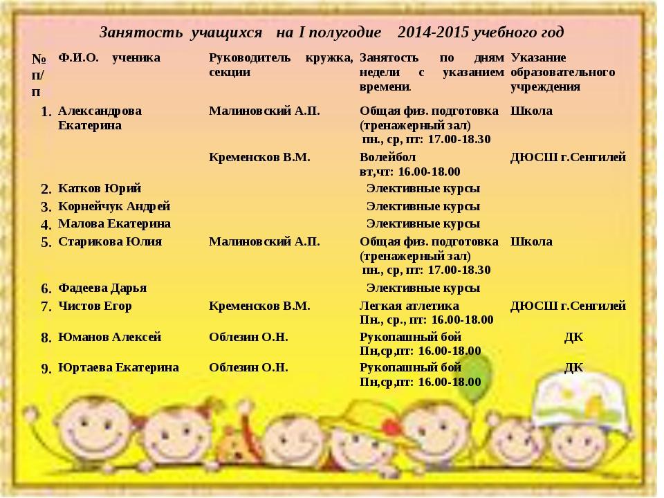 Занятость учащихся на I полугодие 2014-2015 учебного год № п/пФ.И.О. ученика...