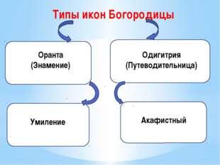 Типы икон Богородицы Оранта (Знамение) Одигитрия (Путеводительница) Акафистны