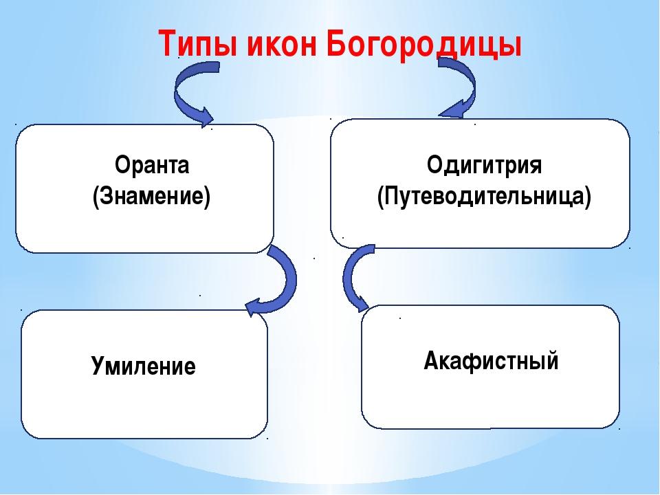 Типы икон Богородицы Оранта (Знамение) Одигитрия (Путеводительница) Акафистны...