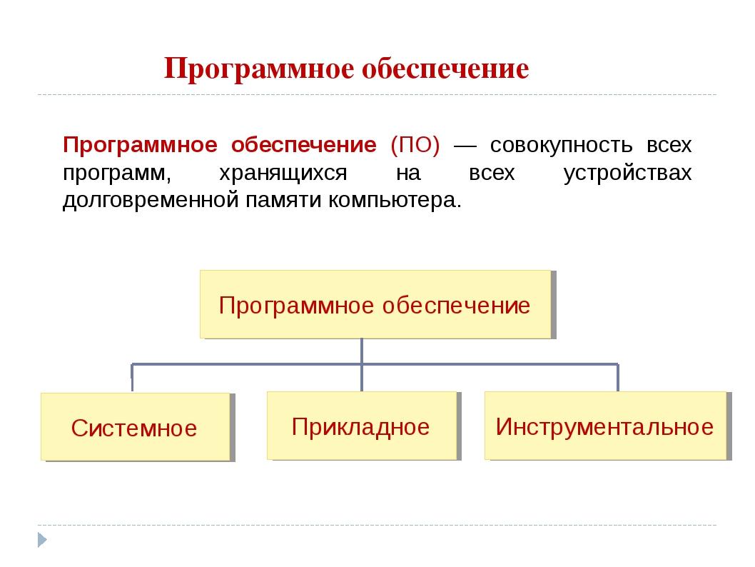 Программное обеспечение Программное обеспечение (ПО) — совокупность всех прог...
