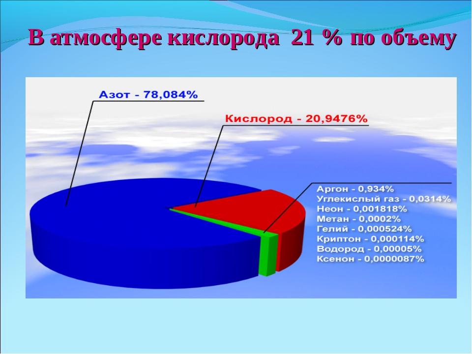 В атмосфере кислорода 21 % по объему