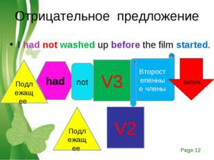 Отрицательное предложение I had not washed up before the film started. Подлеж
