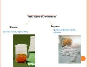 Интернет- ресурсы лекарства http://files.school-collection.edu.ru/dlrstore/d7