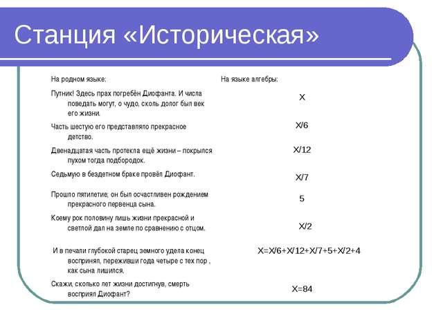 Станция «Историческая» X Х/6 X/12 X/7 5 X/2 X=X/6+X/12+X/7+5+X/2+4 X=84