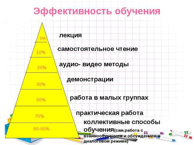 Эффективность обучения 5% 10% 20% 30% 50% 75% 90-95% лекция самостоятельное ч...