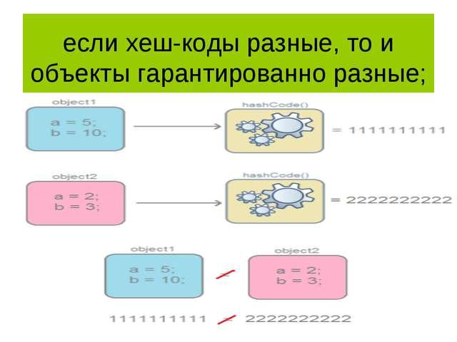 если хеш-коды разные, то и объекты гарантированно разные;