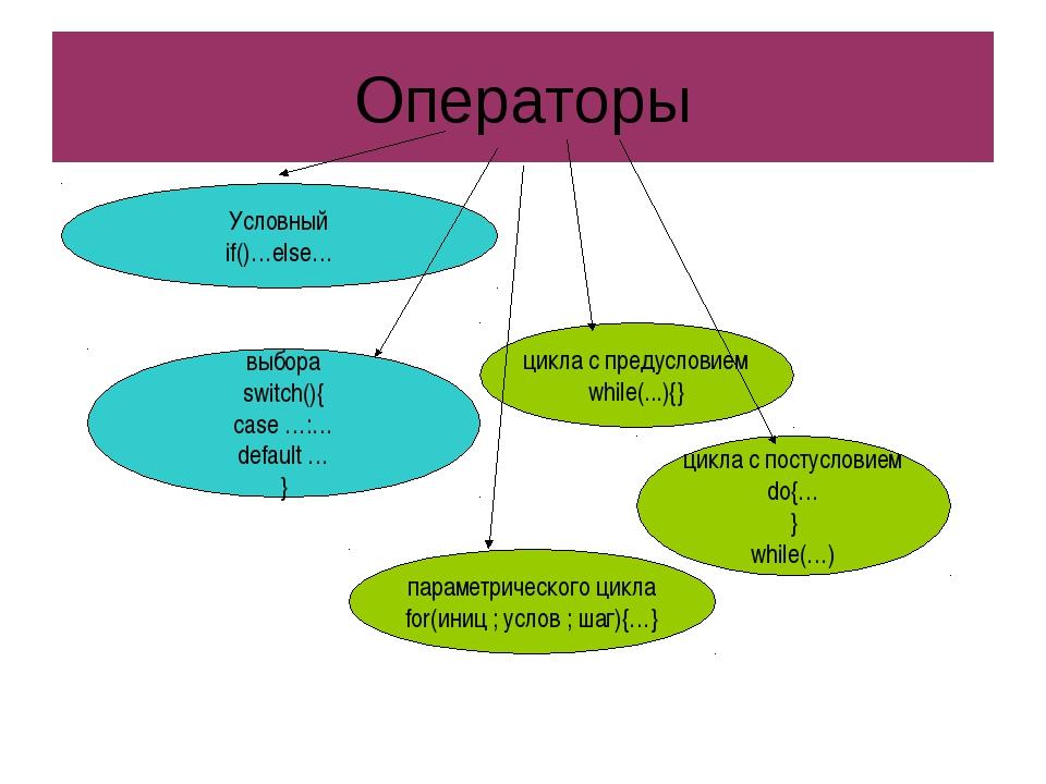 Операторы Условный if()…else… выбора switch(){ case …:… default … } цикла с п...