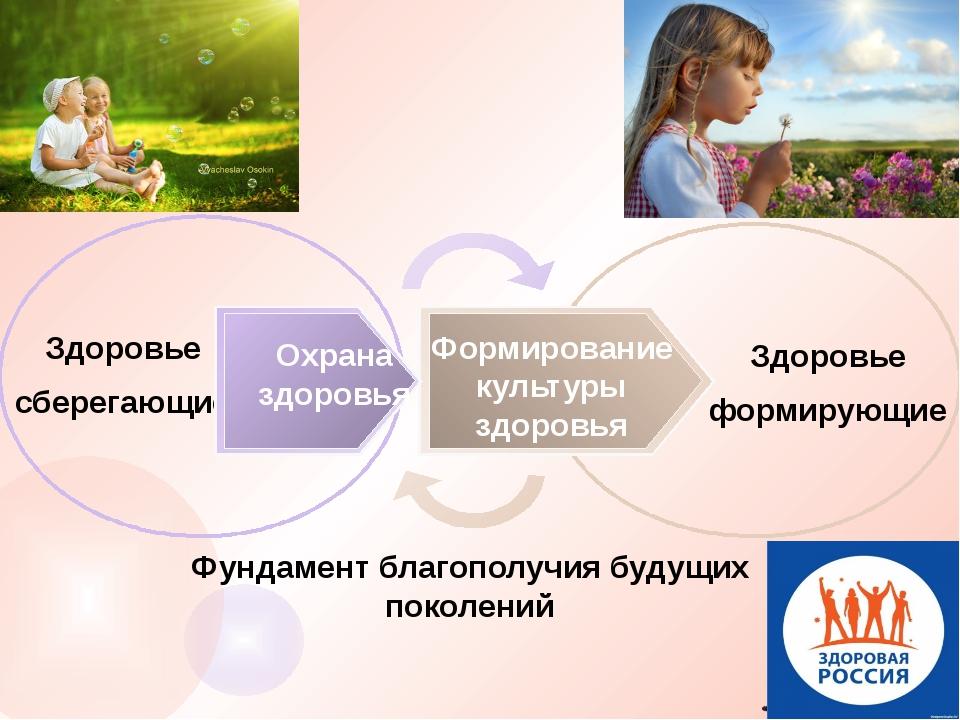 Здоровье сберегающие Здоровье формирующие Фундамент благополучия будущих пок...