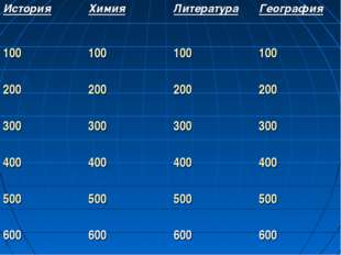 ИсторияХимияЛитератураГеография 100100100100 200200200200 30030030