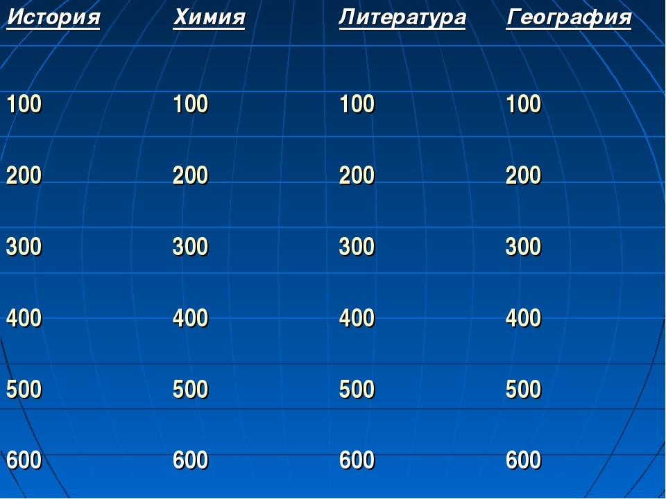 ИсторияХимияЛитератураГеография 100100100100 200200200200 30030030...