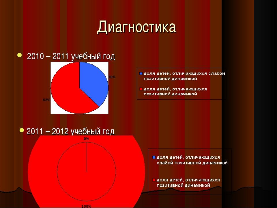 Диагностика 2010 – 2011 учебный год 2011 – 2012 учебный год