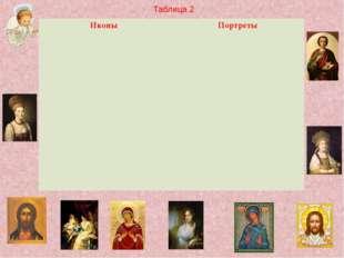 Таблица 2 Иконы Портреты