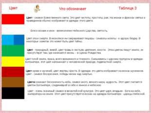 Таблица 3 Что обозначает Цвет Цвет крови и мучений, цвет жертвы Христа. В оде