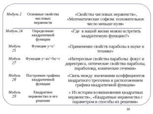 * Модуль 2Основные свойства числовых неравенств«Свойства числовых неравенс