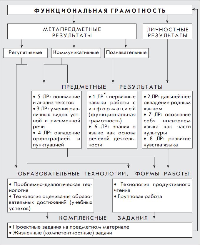 Взаимосвязь результатов освоения предмета «Русский язык»