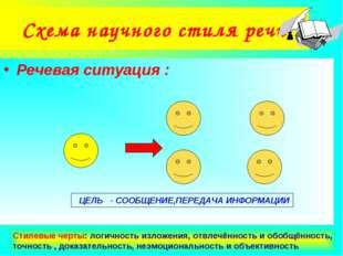 Агафонова Е.Е. Схема научного стиля речи Речевая ситуация : ЦЕЛЬ - СООБЩЕНИЕ,