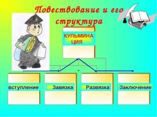 Повествование и его структура вступление Завязка Развязка КУЛЬМИНА ЦИЯ Заключ