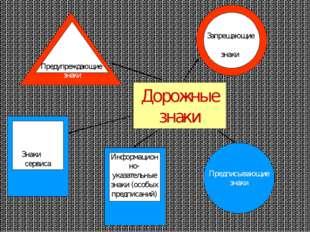 Дорожные знаки Предписывающие знаки Информационно- указательные знаки (особых