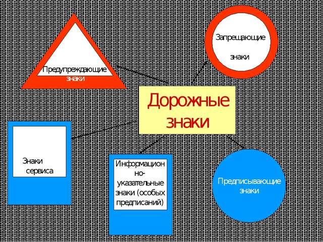 Дорожные знаки Предписывающие знаки Информационно- указательные знаки (особых...