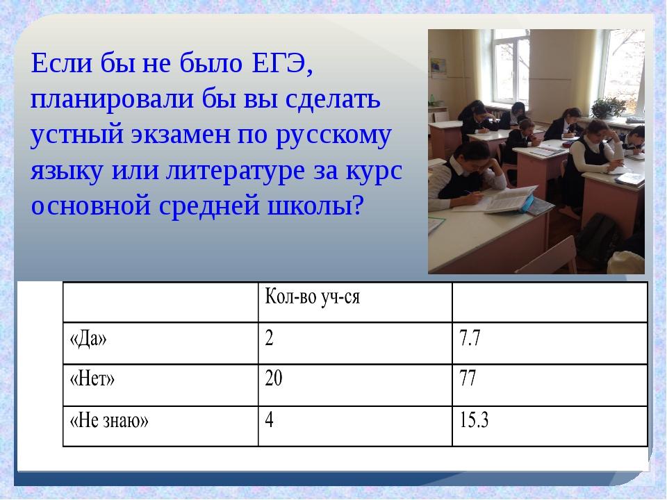 Если бы не было ЕГЭ, планировали бы вы сделать устный экзамен по русскому язы...
