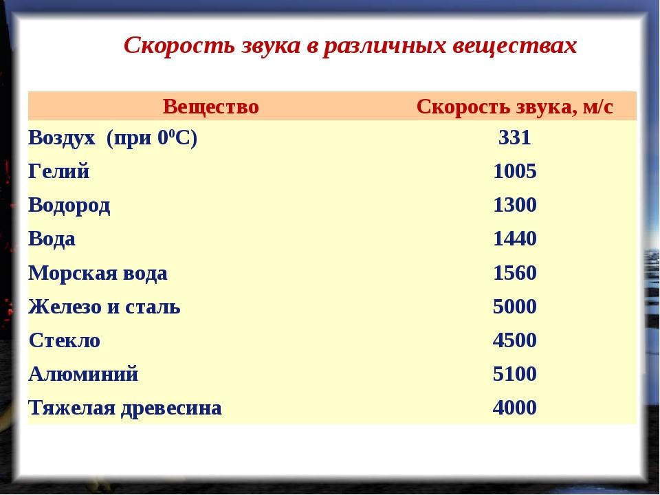 Скорость звука в различных веществах ВеществоСкорость звука, м/с Воздух (пр...