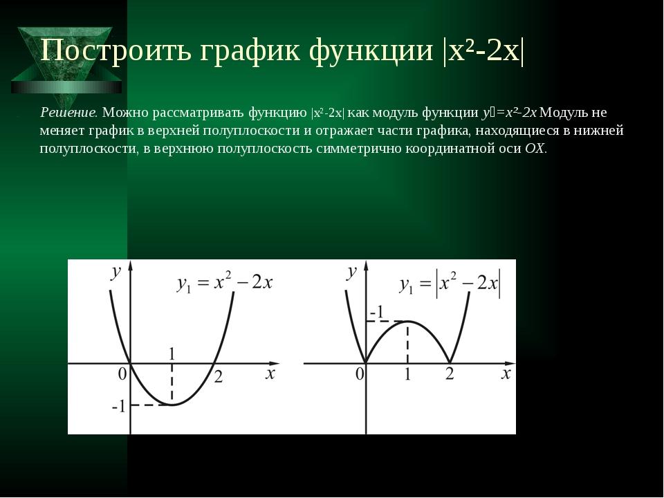 Построить график функции |x²2x| Решение. Можно рассматривать функцию |x²2x|...