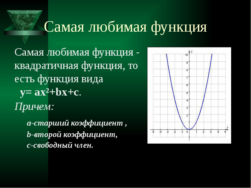 Самая любимая функция Самая любимая функция - квадратичная функция, то есть ф...