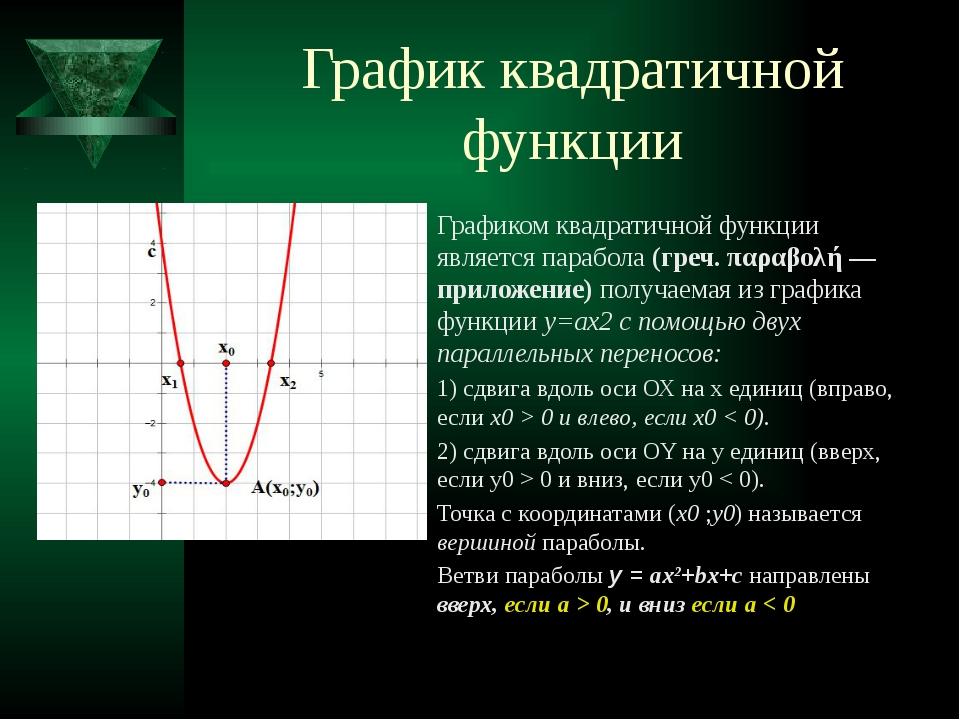 График квадратичной функции Графиком квадратичной функции является парабола (...