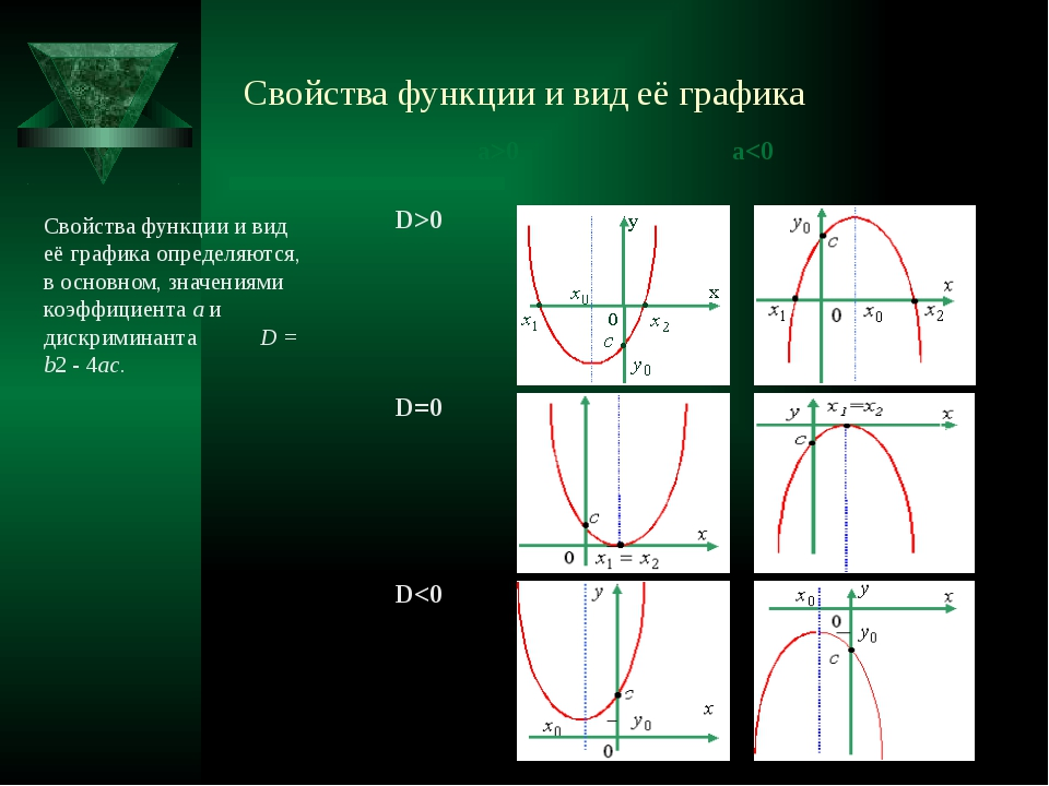 Свойства функции и вид её графика Свойства функции и вид её графика определяю...