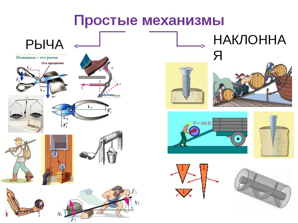 Простые механизмы РЫЧАГ НАКЛОННАЯ ПЛОСКОСТЬ