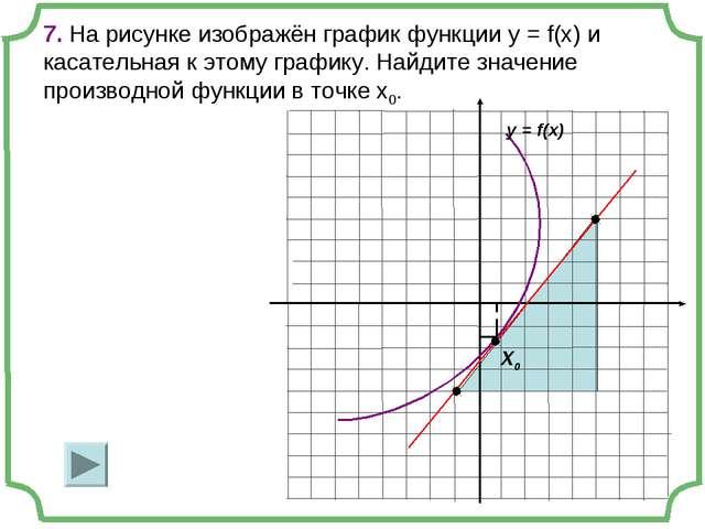 7. На рисунке изображён график функции y = f(x) и касательная к этому графику...
