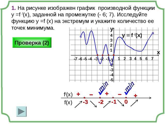 1. На рисунке изображен график производной функции у =f /(x), заданной на про...