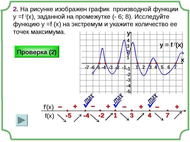 2. На рисунке изображен график производной функции у =f /(x), заданной на про...