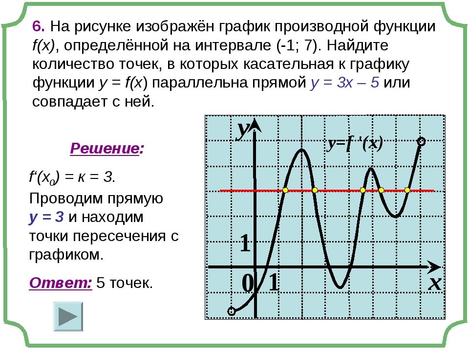 6. На рисунке изображён график производной функции f(x), определённой на инте...
