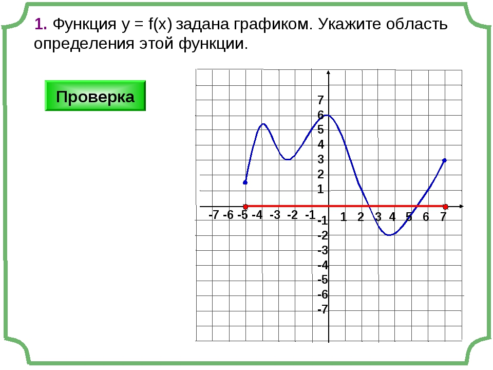 1. Функция у = f(x) задана графиком. Укажите область определения этой функции...