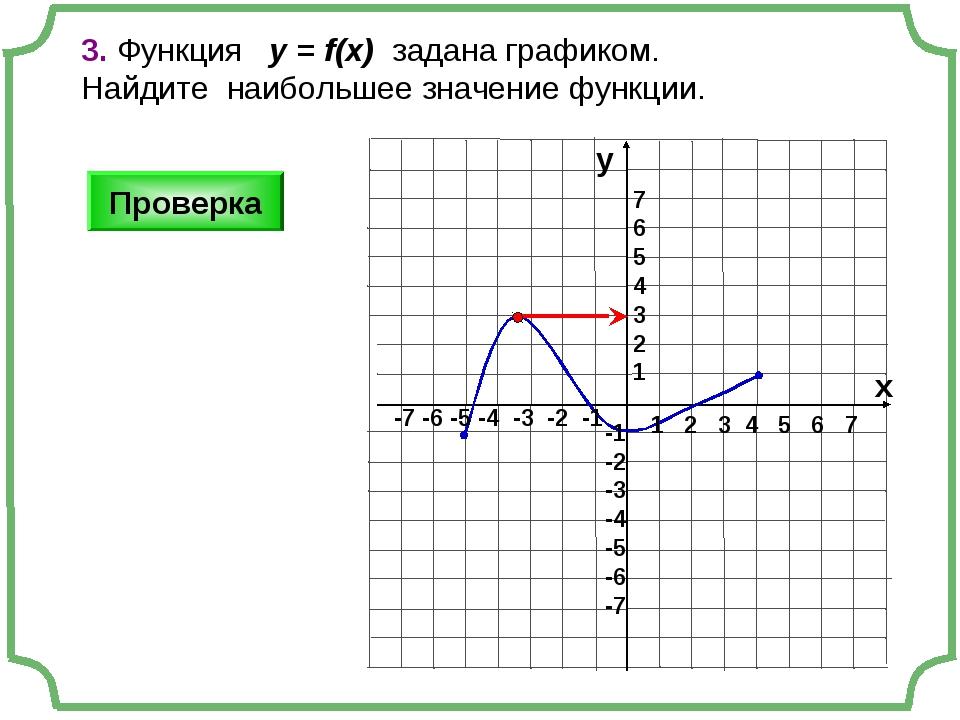 3. Функция у = f(x) задана графиком. Найдите наибольшее значение функции. 1 2...