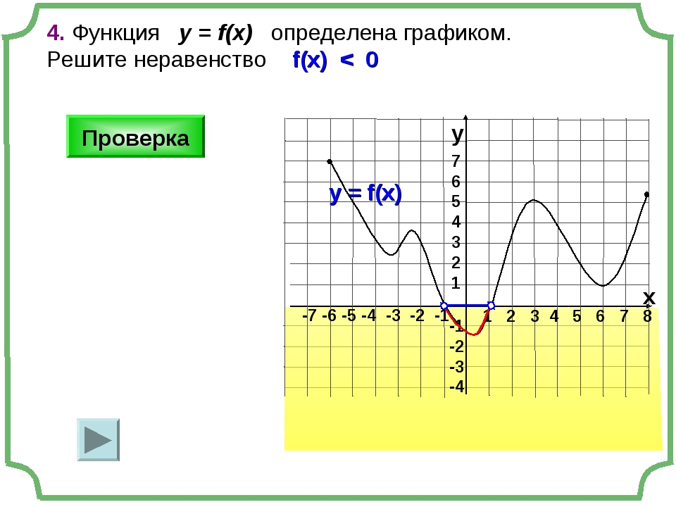 1 2 3 4 5 6 7 8 -7 -6 -5 -4 -3 -2 -1 7 6 5 4 3 2 1 -1 -2 -3 -4 4. Функция у =...