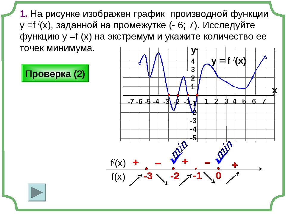 На рисунке изображен график производной функции в скольких точках производная возрастает