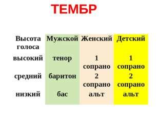ТЕМБР Высота голосаМужскойЖенскийДетский высокийтенор1 сопрано1 сопрано
