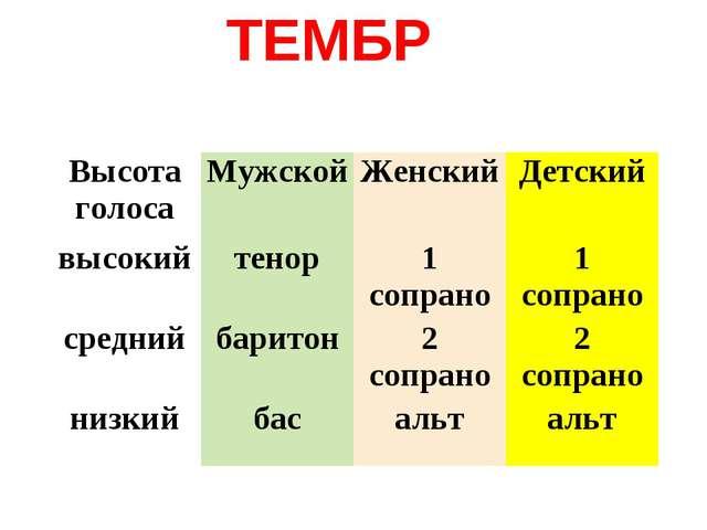 ТЕМБР Высота голосаМужскойЖенскийДетский высокийтенор1 сопрано1 сопрано...