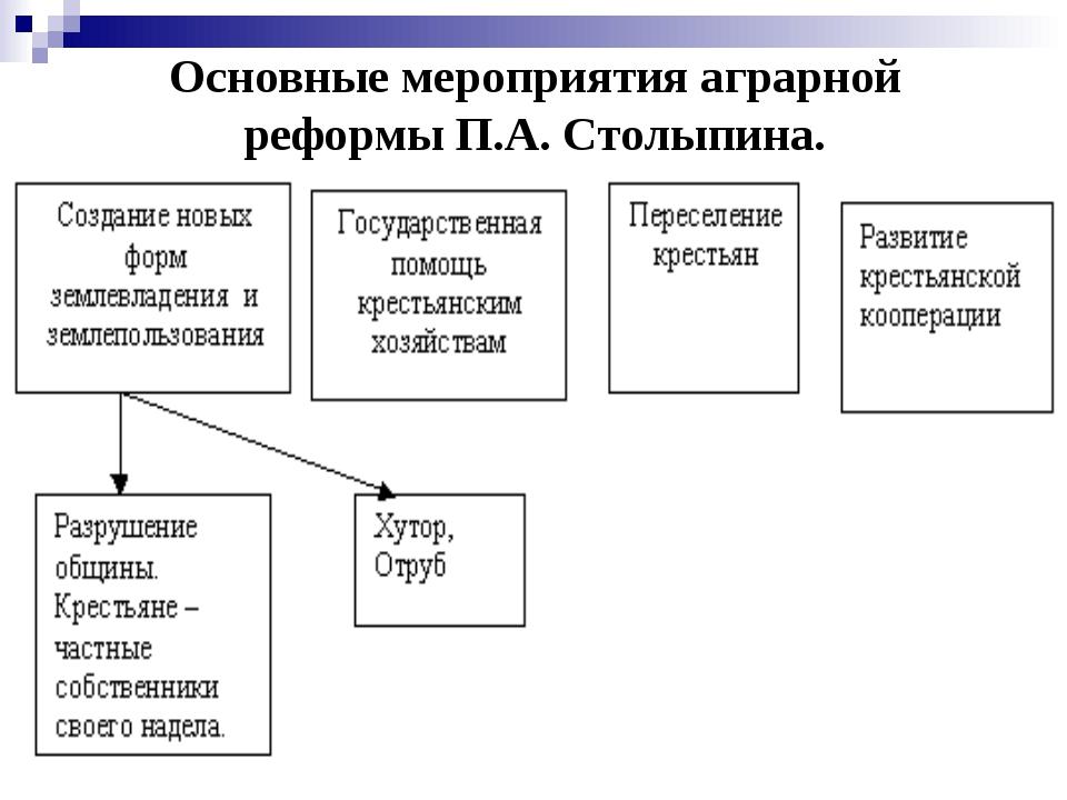 Основные мероприятия аграрной реформы П.А. Столыпина.