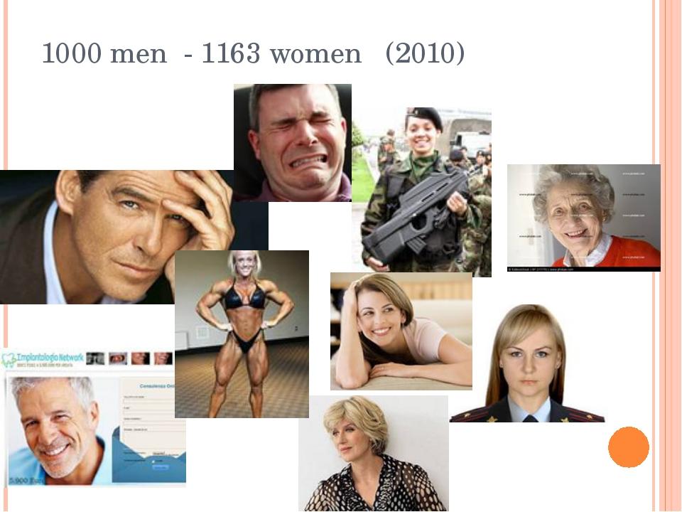 1000 men - 1163 women (2010)