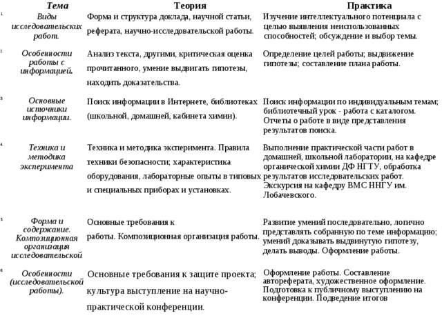 ТемаТеорияПрактика 1.Виды исследовательских работ.Форма и структура докл...