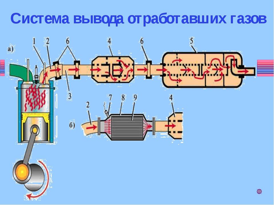 Преобразование токсичных веществ NOx Ox CO CHx H2O CO2 N2