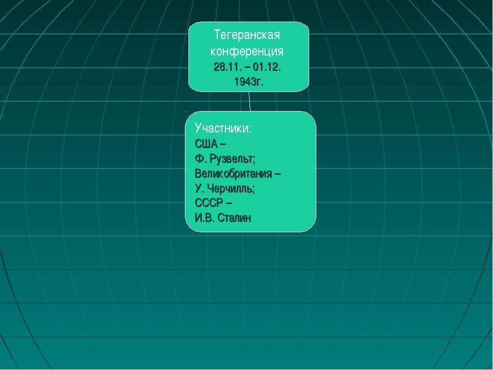 Тегеранская конференция 28.11. – 01.12. 1943г. Участники: США – Ф. Рузвельт;...