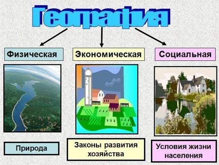 Описание: Основные ветви географии