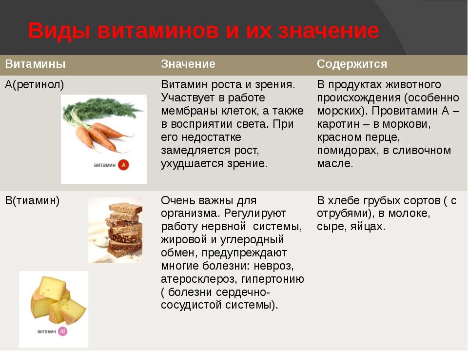 Виды витаминной недостаточности Полное отсутствие в организме какого-либо вит...
