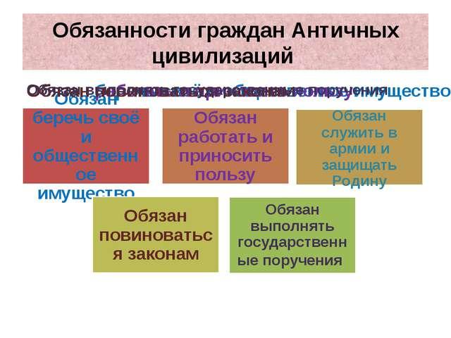 Обязанности граждан Античных цивилизаций
