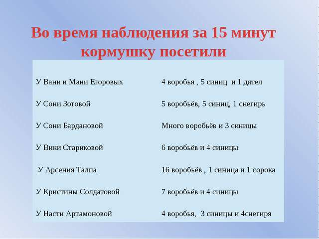Во время наблюдения за 15 минут кормушку посетили УВани и Мани Егоровых 4 вор...